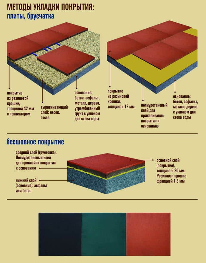 Схема методов укладки покрытия