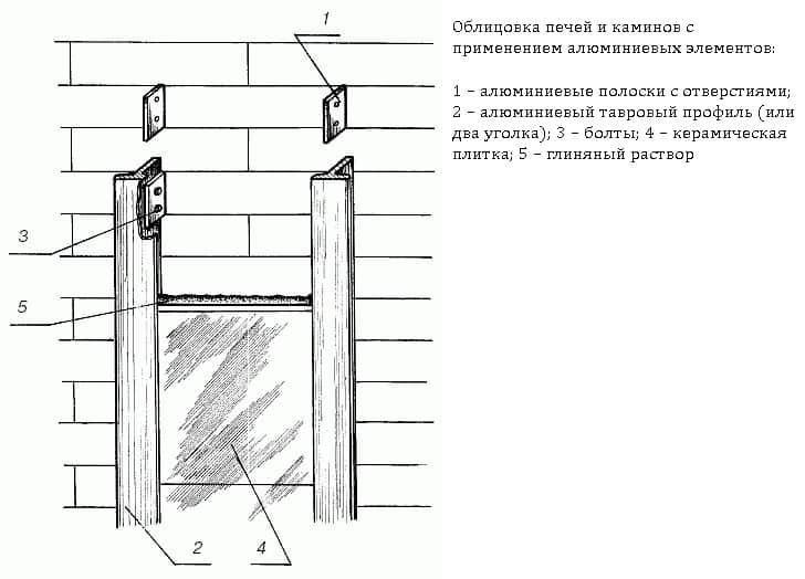 Схема облицовки с применением
