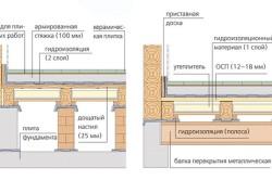 Схема расположения материалов