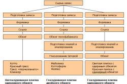 Схема типов керамической плитки