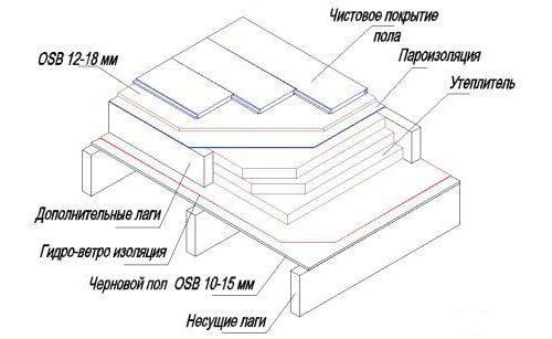 Схема укладки ОСБ-плиты