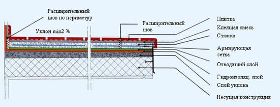 Схема укладки керамической