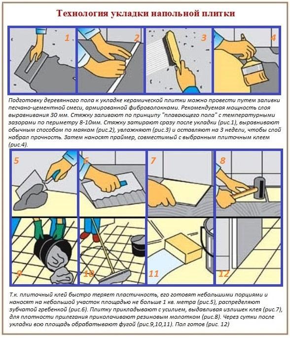 Схема укладки напольной плитки