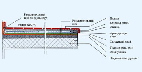 Схема укладки плитки на бетоную стяжку