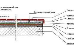 Схема укладки плитки на цементный раствор