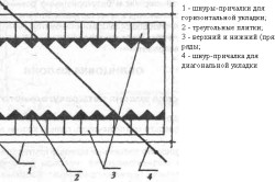 Схема укладки плитки на клеящие мастики