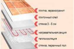 Схема укладки плитки на пол