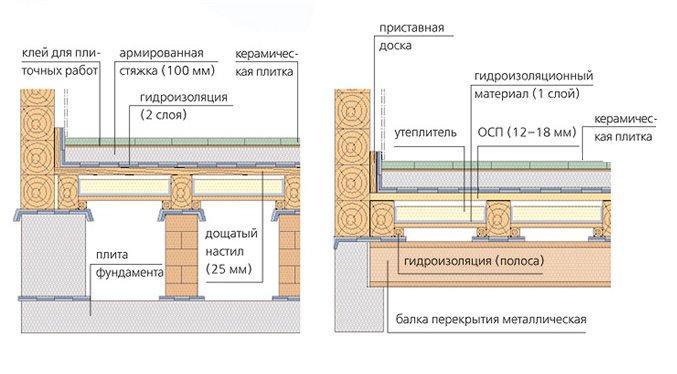 Схема устройства пола с кафельным покрытием