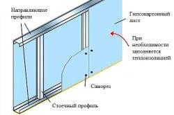 Схема устройства стены из гипсокартона