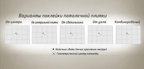 Схемы монтажа потолочной плитки