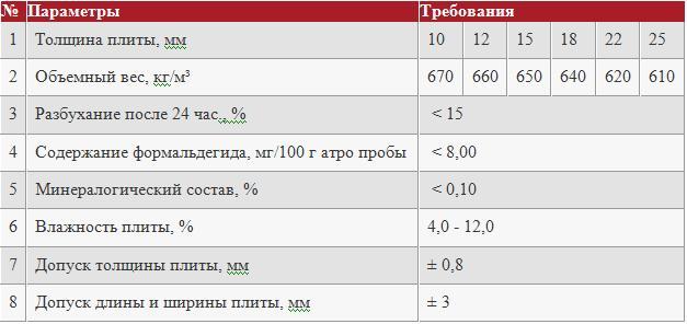 осб параметры