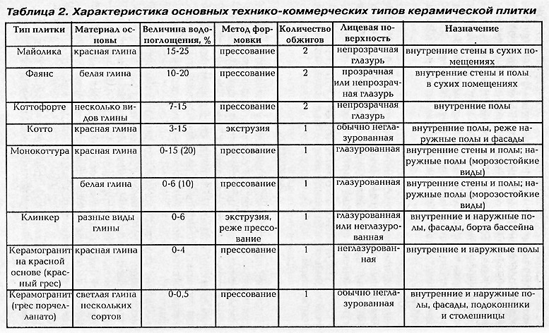 Таблица характеристик керамической плитки