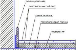 Схема гипсокартонных полов