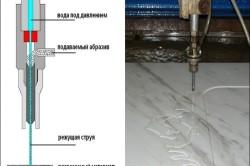 Схема работы гидрорезки