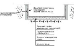 gidroizolyciy basseina