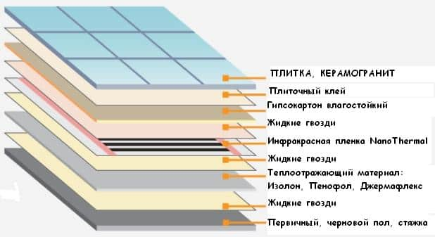 Схема укладки гипсокартона на пол