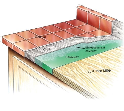 Как сделать вид плитки