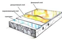 Схема наливных полов