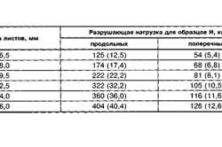 Таблица свойств гипсокартонных листов