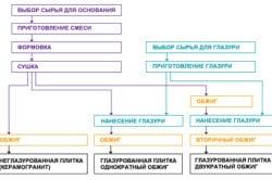 Схема производства керамической плитки
