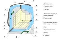 Схема гидроизоляции пола и стен в ванной комнате