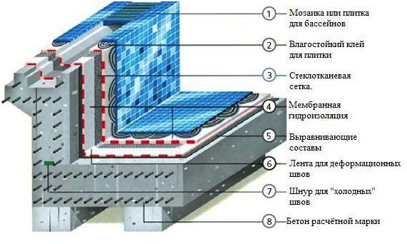Схема облицовки бассейна.