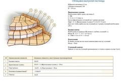 Схема отделки ступеней выпуклой лестницы
