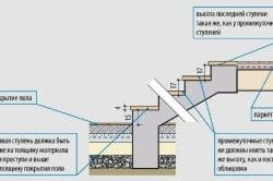 Схема отделки ступеней с размерами