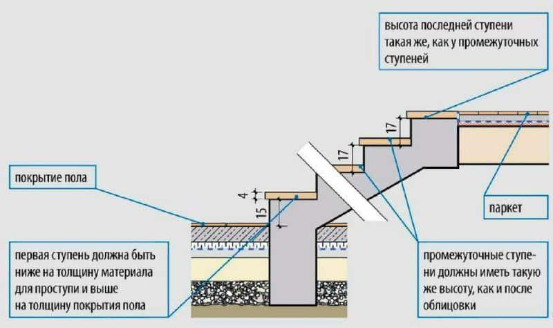 Схема отделки ступеней с