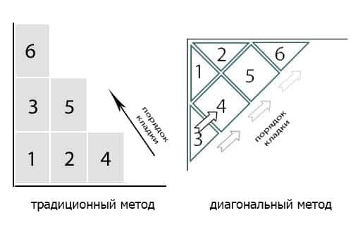 Исполнительная схема укладки напольной плитки5
