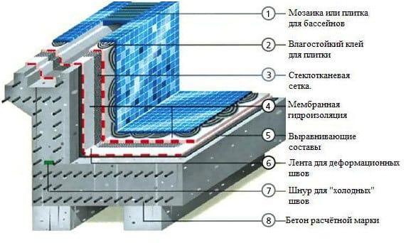 Трубопроводе объем теплоизоляции на