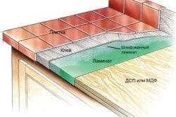 Схема отделки столешницы плиткой