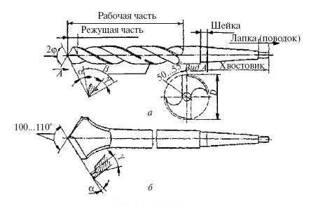 Схема сверла