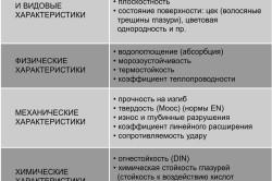 Технические характеристики плитки