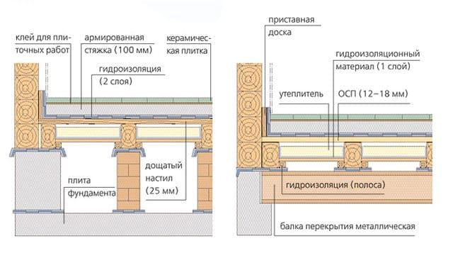 Схема расположения всех необходимых материалов при укладке керамической плитки на деревянный пол