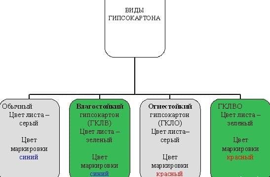 Виды и общая классификация гипсокартона