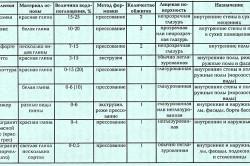 Таблица основных характеристик керамической плитки