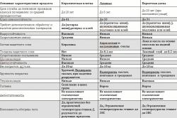 Сравнительная таблица характеристик плиточных покрытий