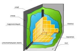 Схема гидроизоляции