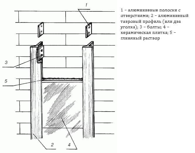 Схема облицовки камина с
