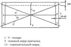 Схема провешивания облицовочной поверхности