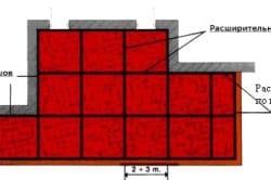 Схема расположения расширительных швов