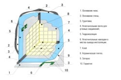 Схема расположения слоев при устройстве плиточного пола