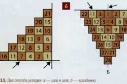 Схема разновидностей укладки керамической плитки