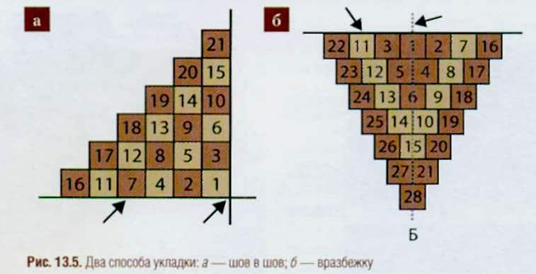 Схема разновидностей укладки