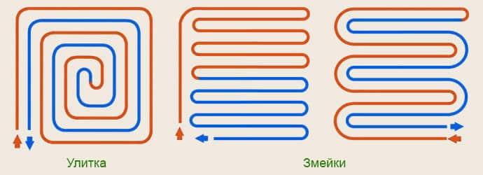 Схема способов укладки труб