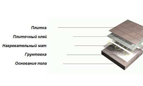 Схема теплого пола с кафельной плиткой