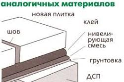 Схема укладки плитки на дерево