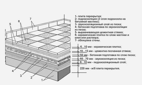 Схема укладки плитки на пол с бетонным основанием