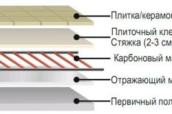 Схема устройства теплого пола под плитку